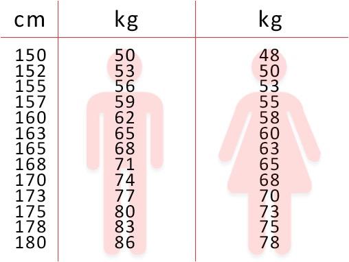 peso-altura